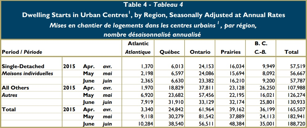 urban housing starts Canada June 2015