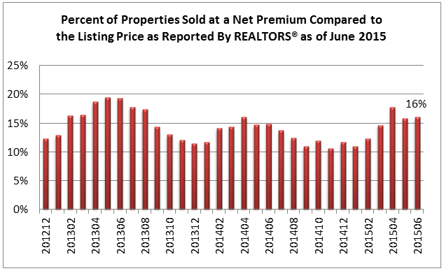 Properties Sold at Net