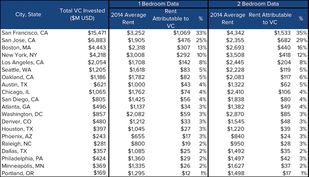 San Francisco VC investment 2