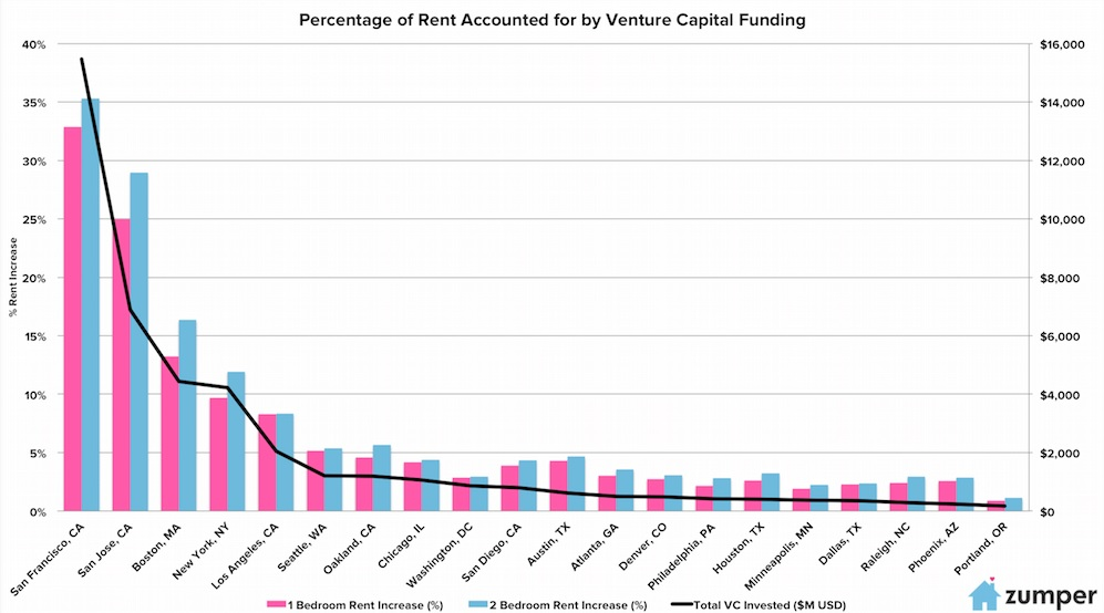 San Francisco VC investment