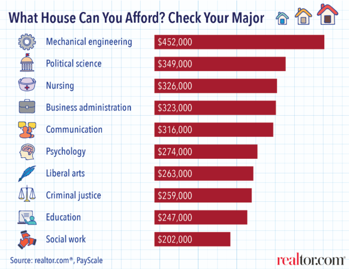nar-house-afford-degree