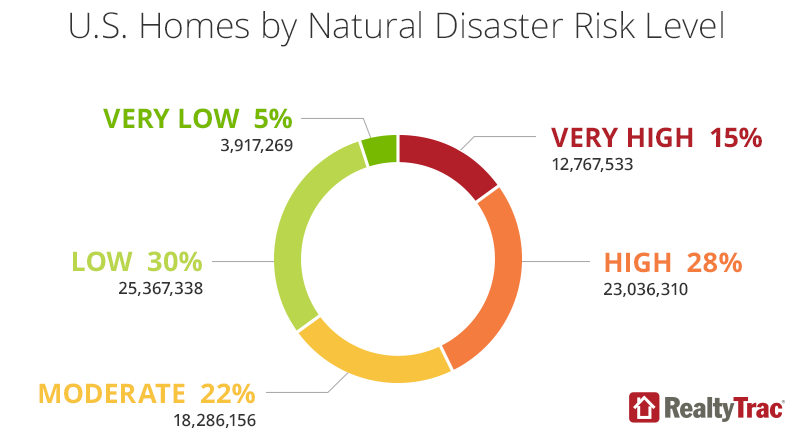 natural-disaster-risk-chart