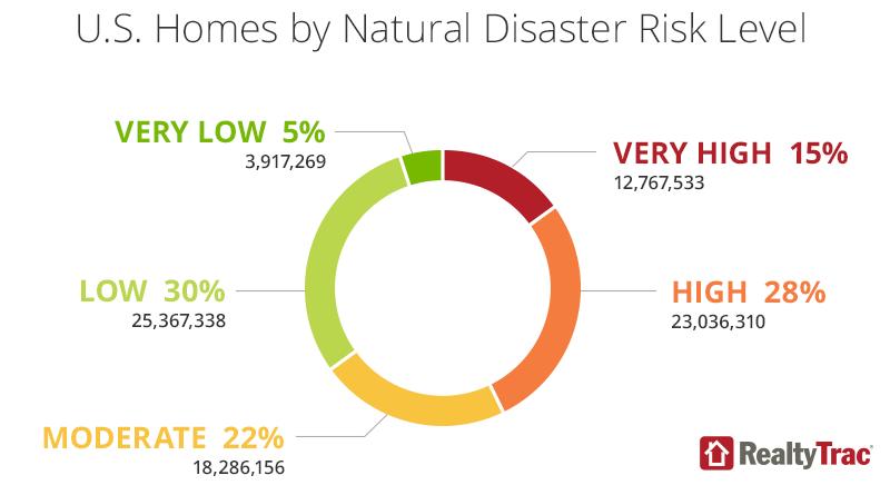 natural-disaster-risk-chart