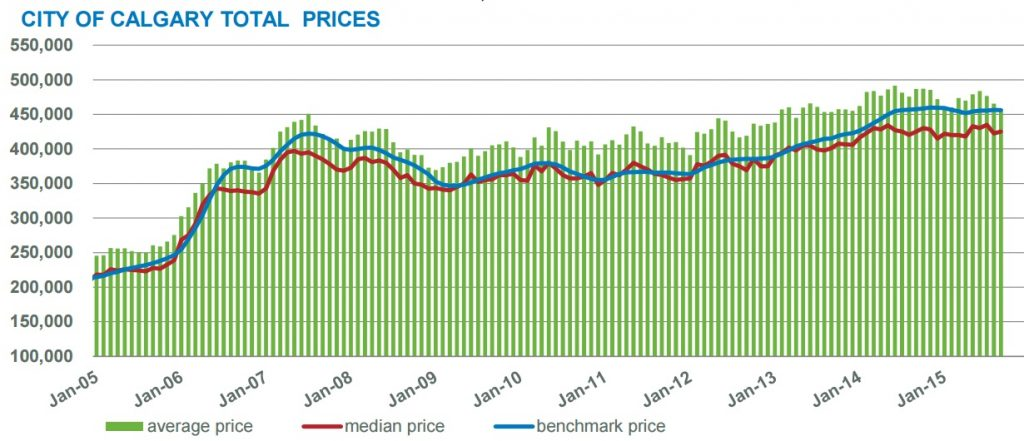 Calgary home sales 1