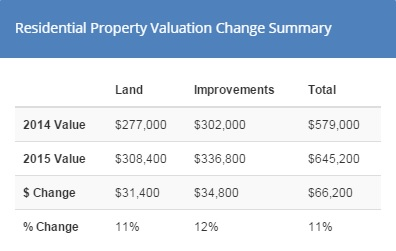 Wallingford Seattle property values