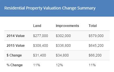 Wallingford Seattle property values