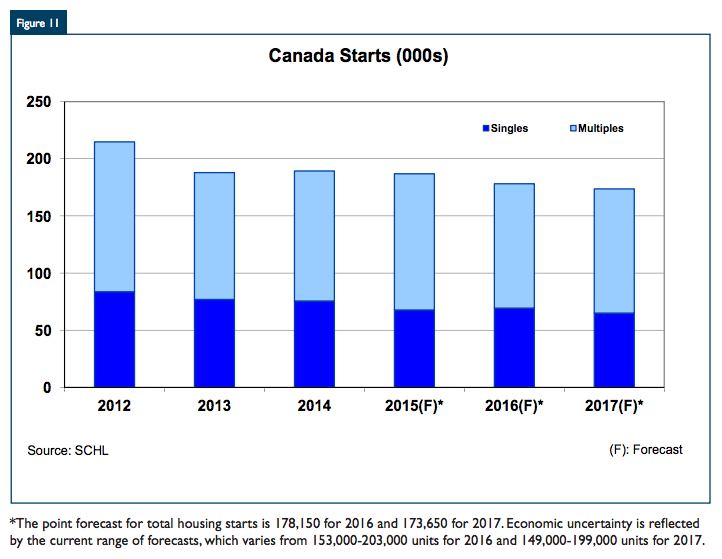 canadian-housing-starts-cmhc-2015-2017