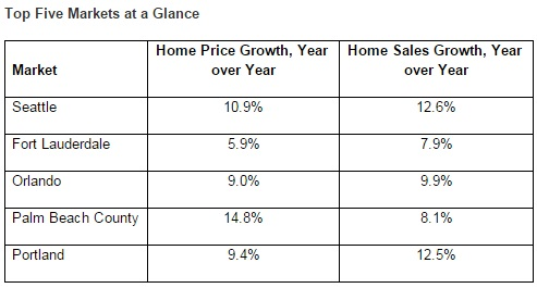 seattle single-family home market 2