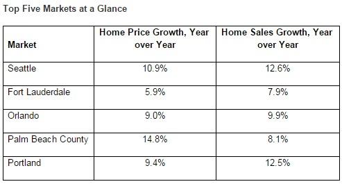 seattle single-family home market 2