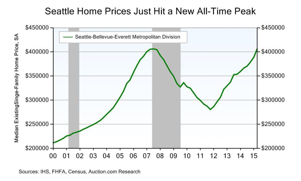 seattle single-family home market 3