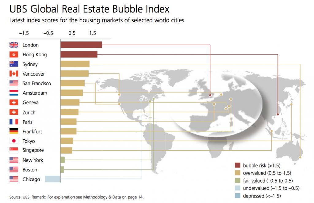 ubs-bubble-index