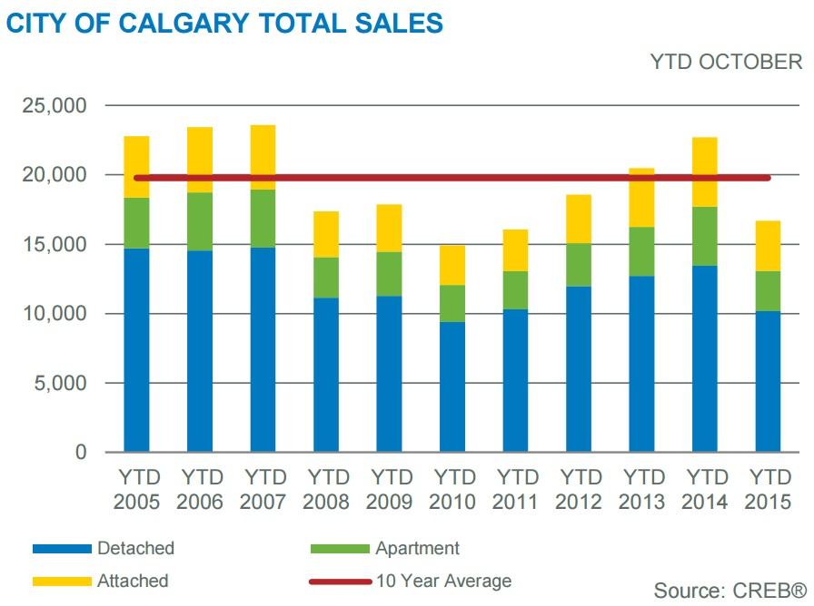 Calgary home sales