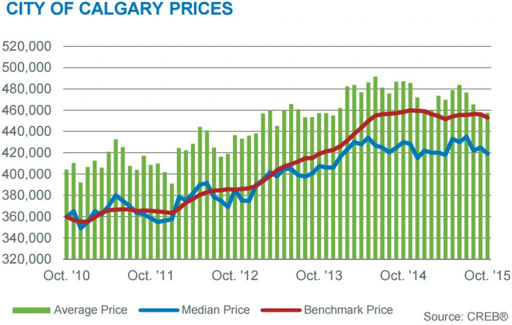 Calgary house prices