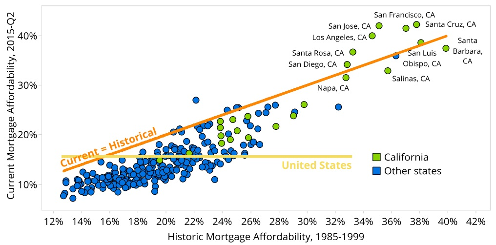california mortgage affordability