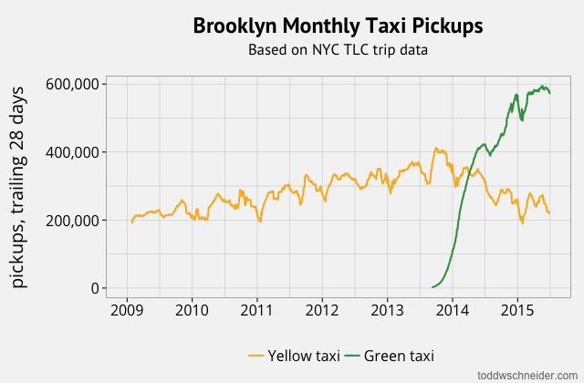 taxi_pickups_brooklyn