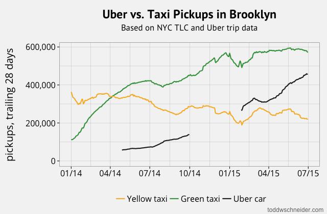uber_vs_taxi_pickups_brooklyn