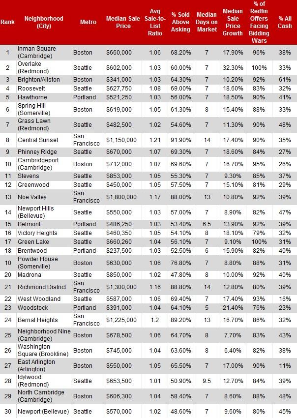 30 most competitive neighborhoods US
