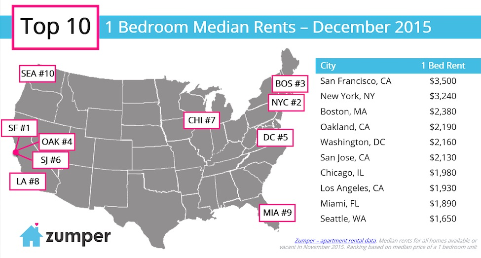 Zumper december rental market seattle