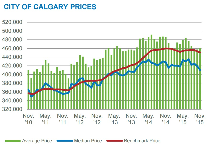 calgary home prices