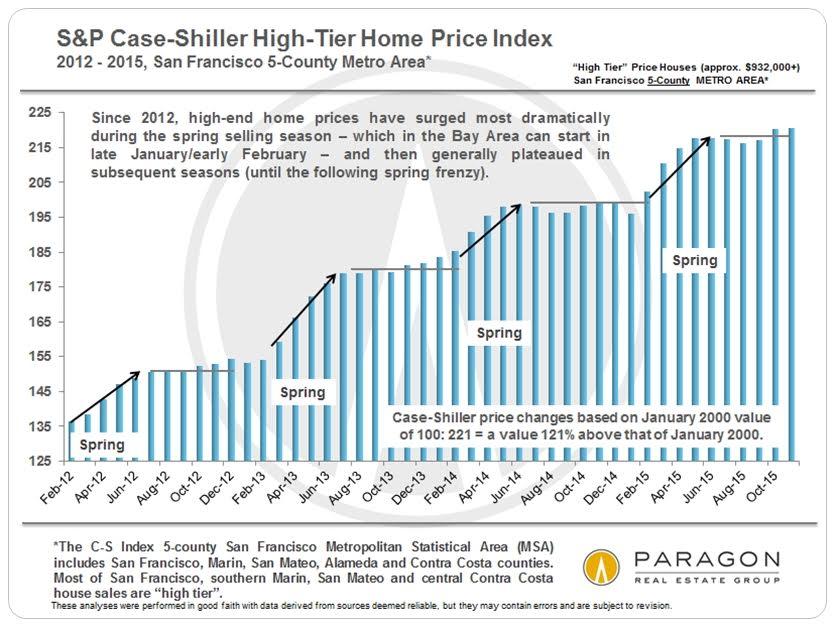 Case-Shiller chart 2