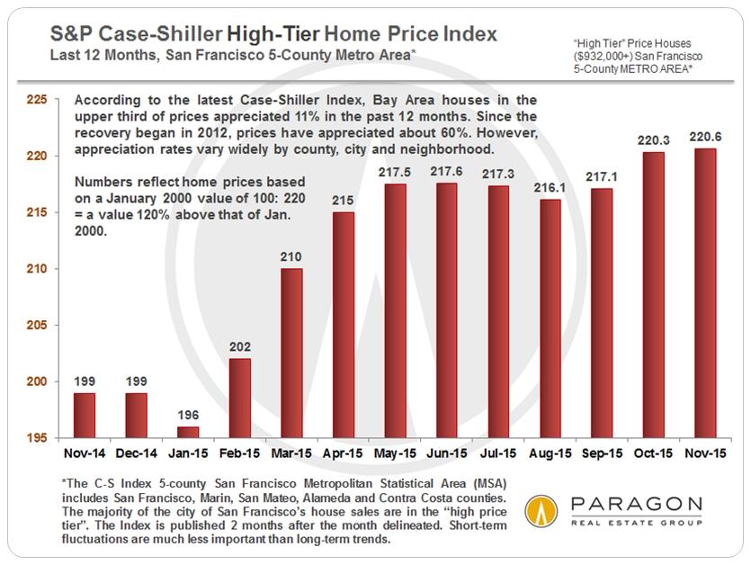 Case-Shiller chart