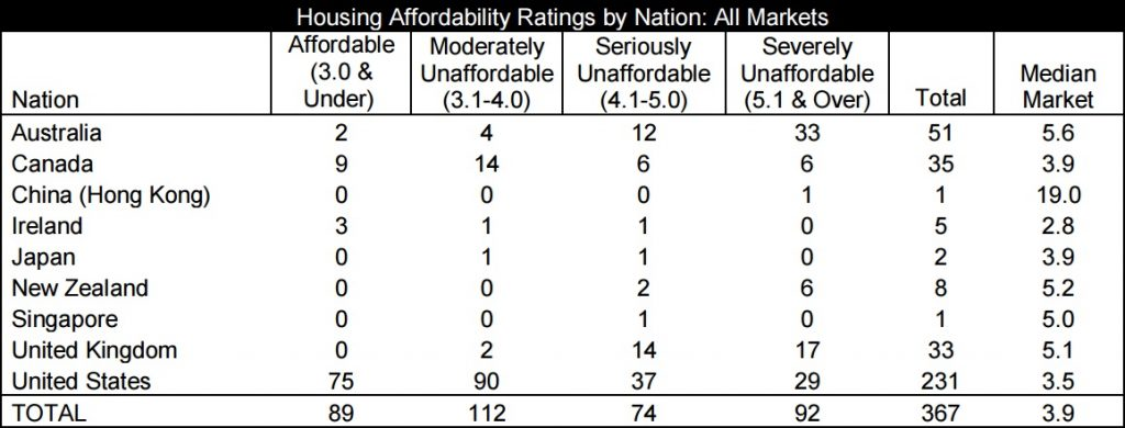 housing affordability 1