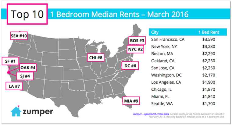 Bay Area Rental Market 1