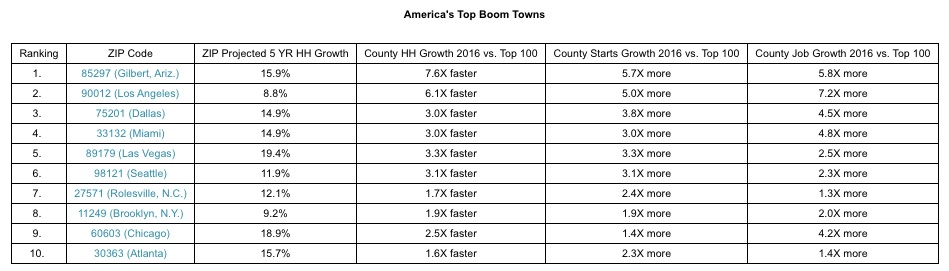 america-boom-town