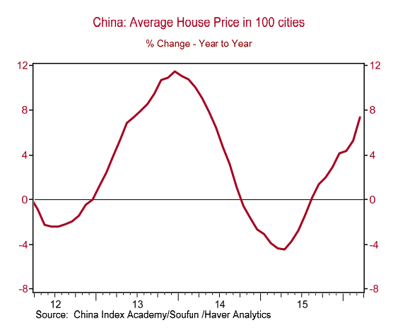 china-home-prices