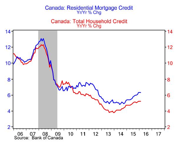 mortgage-credit-debt