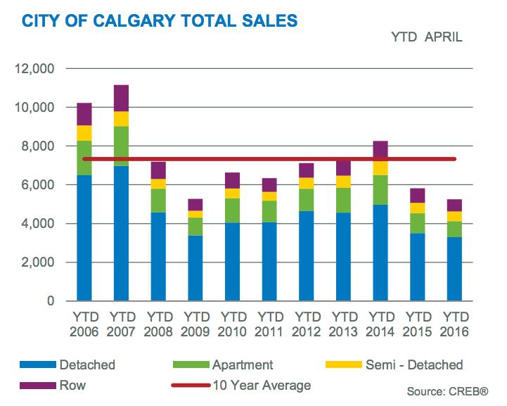 calgary april sales