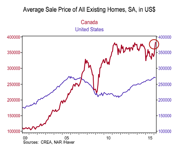 canada-vs-us-home-prices