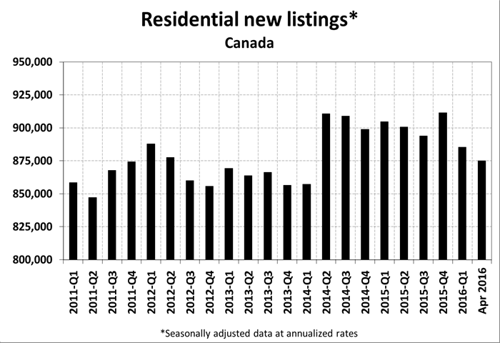 national-canadian-housing-listings