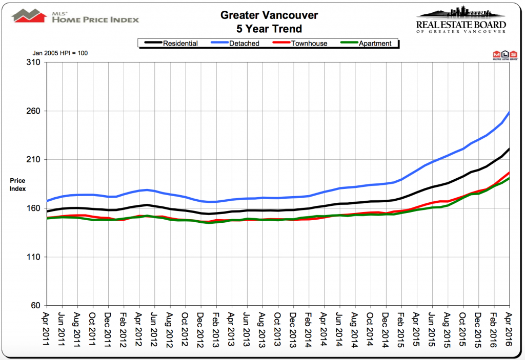 vancouver 5 year trend