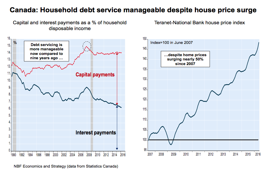 canadian-household-debt-high