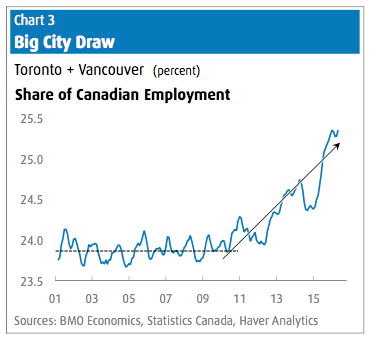 employment-housing-market-toronto-vancouver