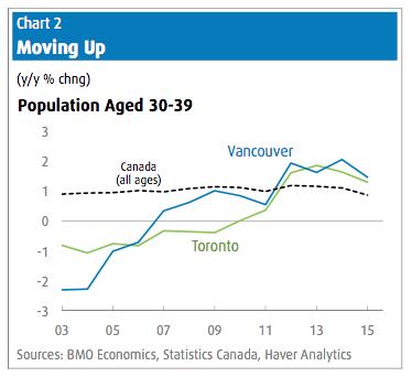 population-housing-market-toronto-vancouver