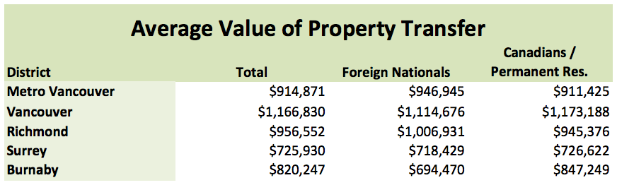 foreign buyers data 3