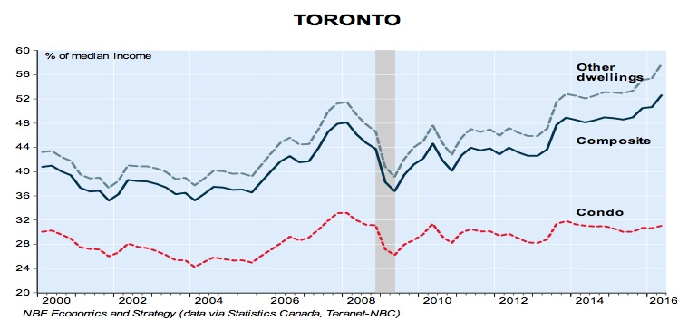 toronto-housing-affordability-q2