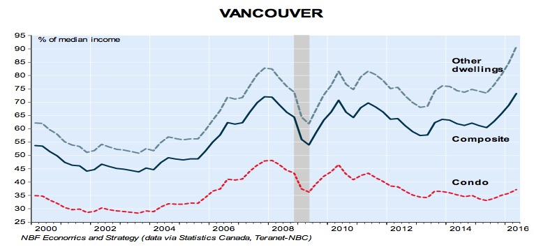 vancouver-housing-affordability-q2-2016