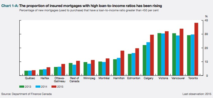 loan-to-income-ratio