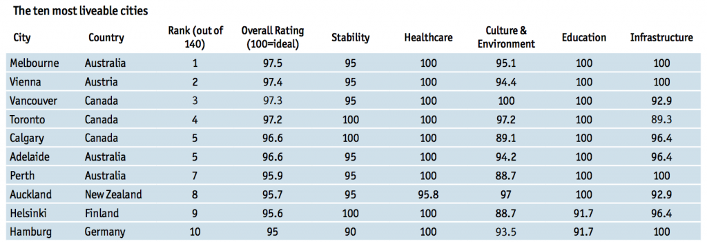 most liveable cities eiu