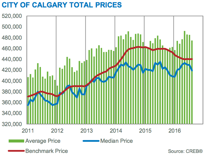 calgary home prices august