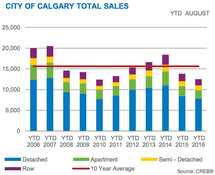calgary home sales august