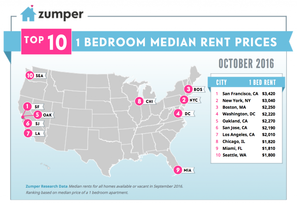 One bedroom rent in seattle up in september despite - Seattle 1 bedroom apartments for rent ...