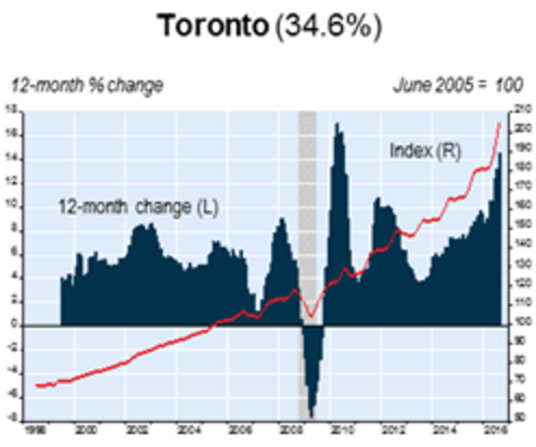 toronto home prices chart