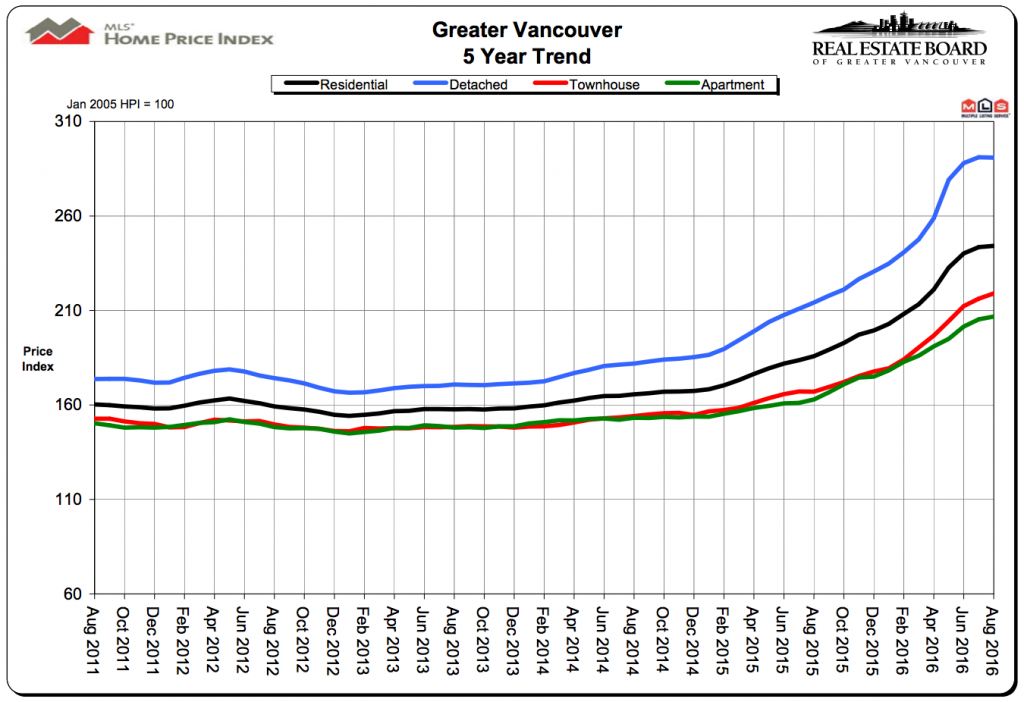 vancouver home prices august