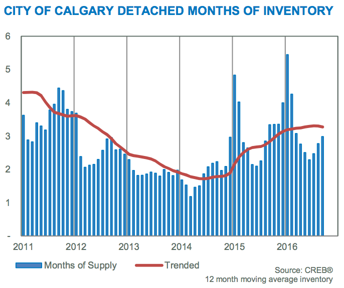 calgary detached inventory