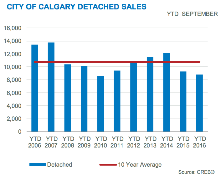 calgary detached sales
