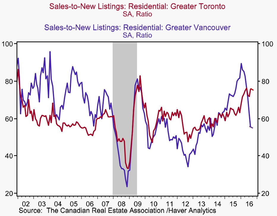 toronto-vancouver-sales-to-new-listings